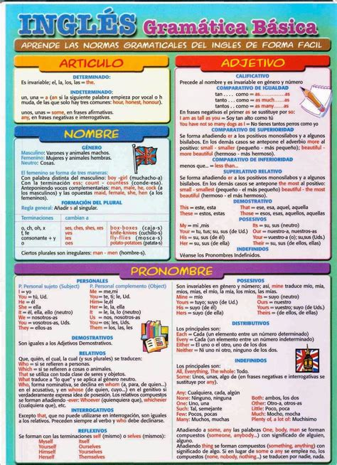 Gramática inglesa a la mano   resumen