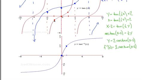Graph Transformation of tan x  and arctan x    YouTube