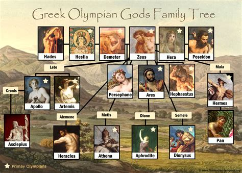 Greek God Family Tree: Free and Printable   Family Tree ...