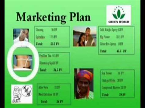 Green World   Products marketing plan   YouTube