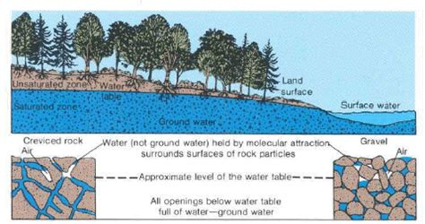 Ground Water and the Rural Homeowner