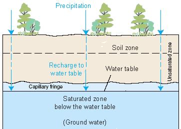 Groundwater Storage   The Water Cycle, from USGS Water ...