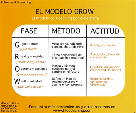 grow herramienta coaching | Coaching | Pinterest ...