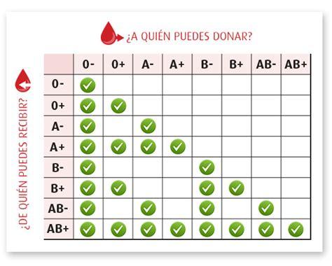 Grupos sanguíneos, ¿con cuál eres compatible?   Belleza y ...