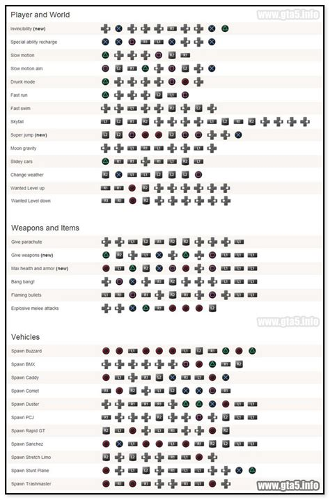 Gta 5 Cheat Codes For Playstation 4