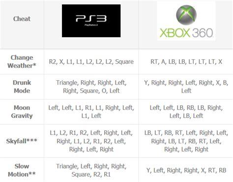 GTA V Cheats | Cheats for Grand Theft Auto Five  GTA V ...