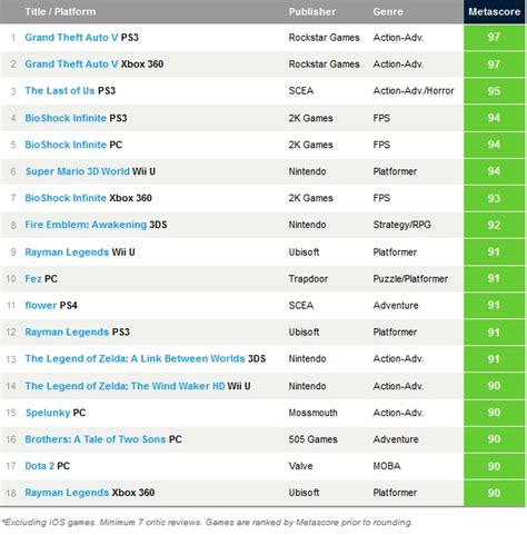 GTA V, Juego del Año para Metacritic - HobbyConsolas Juegos