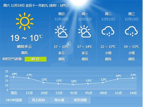 Guangzhou Weather Images   Reverse Search
