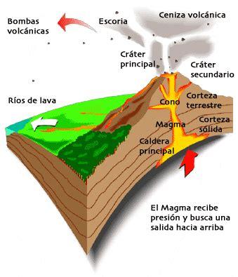 Guatemala. País de volcanes: Volcanes de Guatemala