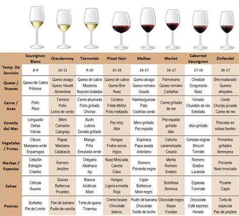 Guía de maridajes, según cepas. | Vinos y maridajes ...