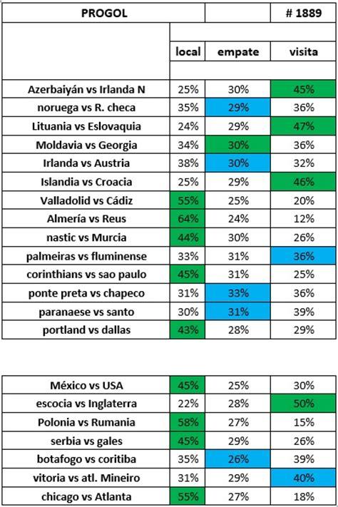 guias de la quiniela ganagol y progol   Futbol Hoy ...