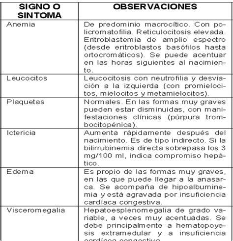 GUIAS DE MEDICINA : ISOINMUNIZACION RH