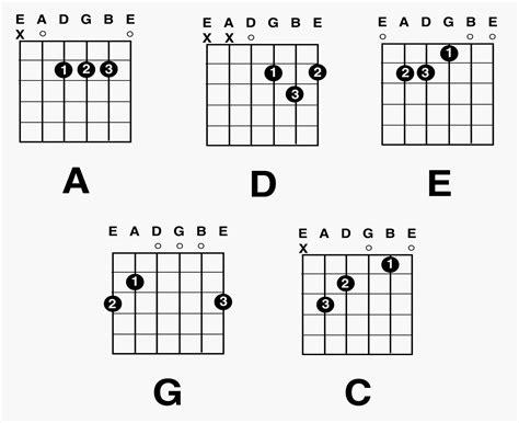 Guitar Chord Diagrams Printable | Diagram Site