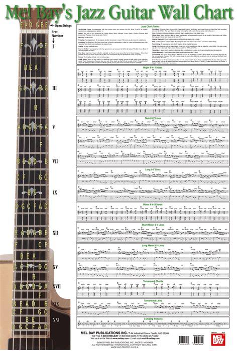 guitar Chord Names And Symbols | Guitar Notation Chart ...