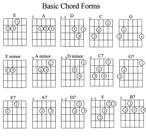 guitar chords chart for beginners with fingers pdf ...