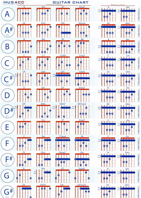 Guitar Chords Chart with Fingers Pdf | Accomplice Music