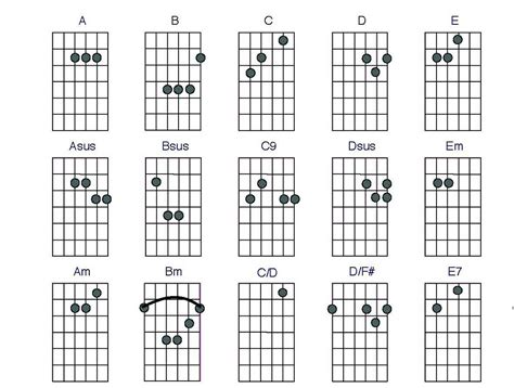 Guitar Cjords Charts Printable | Activity Shelter