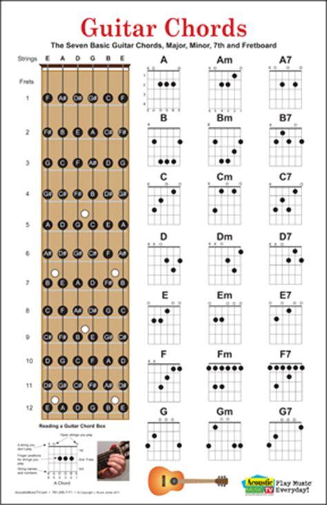 Guitar, Mandolin, Ukulele Chord Posters, Fret Boards