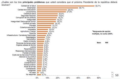 Gustavo Petro encabeza encuesta presidencial en Colombia ...