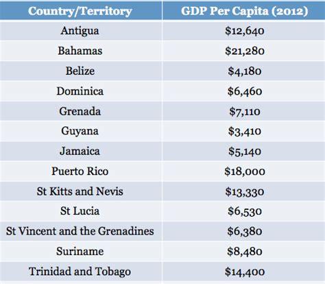 Guyana receives lowest GDP per capita ranking in CARICOM ...