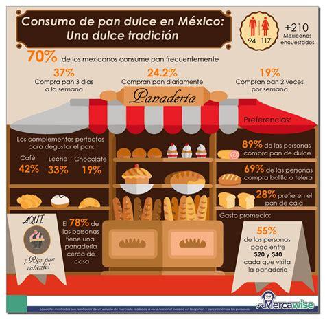 Hábitos en el consumo de pan en México: La dulce costumbre ...