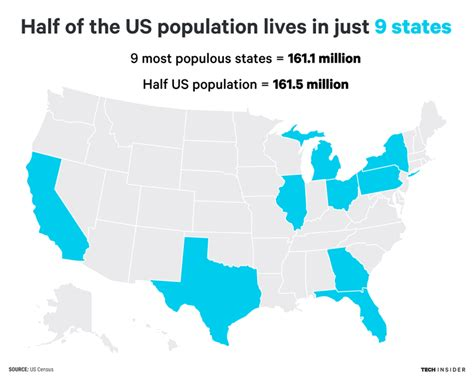 Half of the US population lives in just 9 states ...