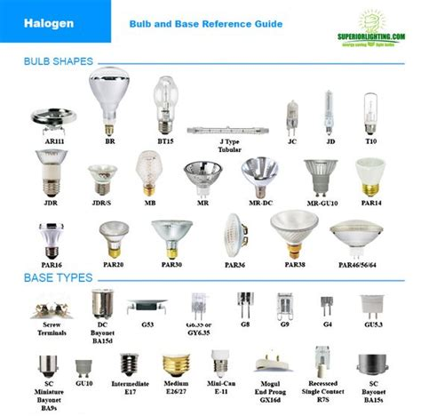 HALOGEN BULB REFERENCE GUIDE from Commercial Lighting ...