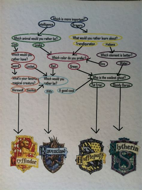 Happy Birthday, Harry Potter! | Sorting hat, Ravenclaw and ...