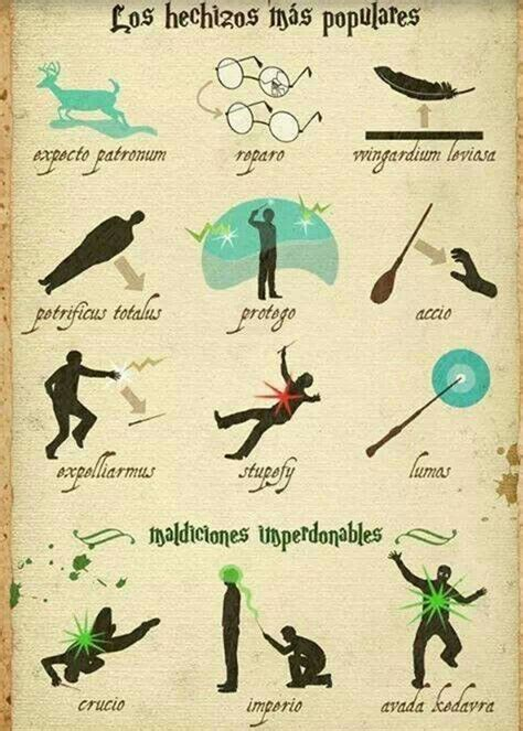 Harry Potter Spells   image #3257560 by miss_dior on Favim.com