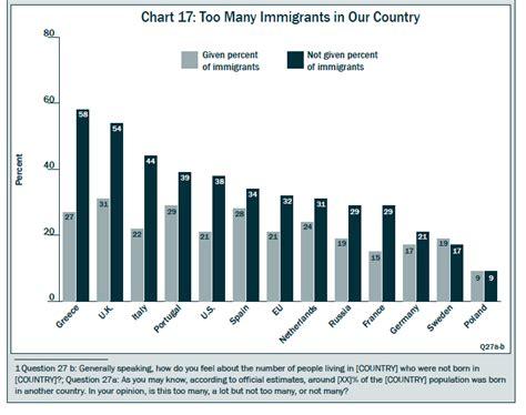 ¿Hay demasiados inmigrantes en tu país? >> Café Steiner ...