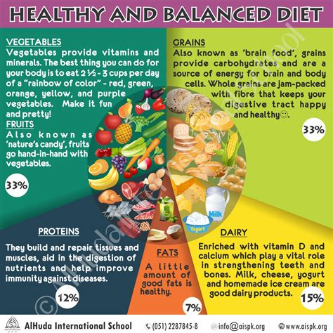 Healthy and Balanced Diet - AlHuda International School