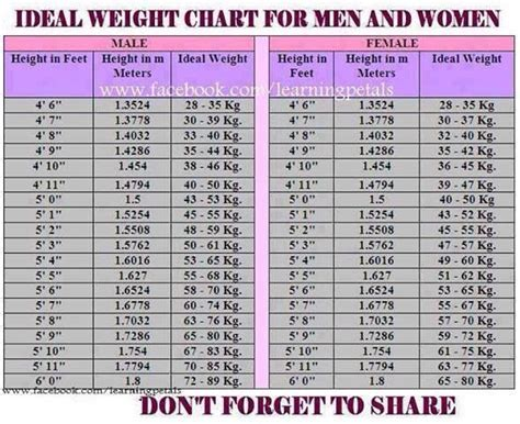 Healthy Weight Chart Male | Male Models Picture