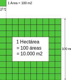 Hectárea - Wikipedia, la enciclopedia libre