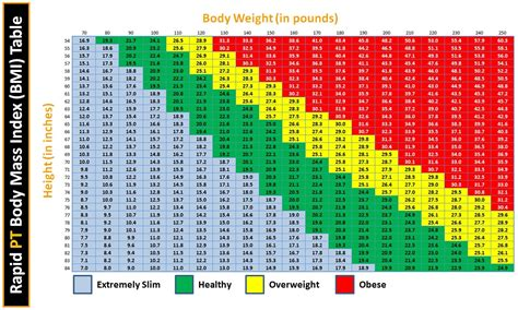Height And Weight Chart For Women Over 50 | myideasbedroom.com