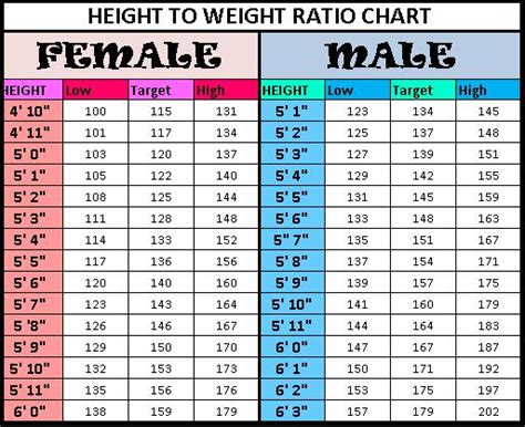 Height to Weight chart | Lanto1's Blog