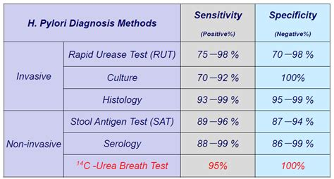 Helicobacter Pylori Breath Test In Lab/clinical/hospital ...