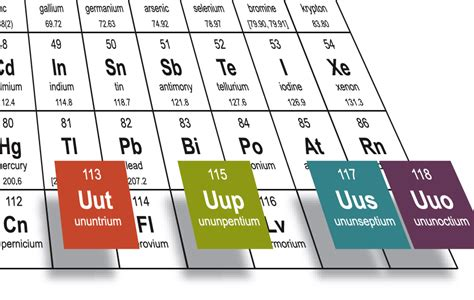 Hello, Nihonium. Scientists Name 4 New Elements on the ...