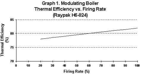 Help with sizing a boiler   GreenBuildingTalk ...