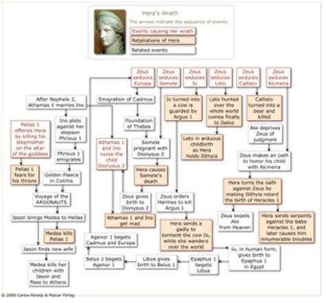 Hera   Greek Mythology Link