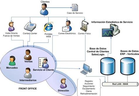 Herramientas Importantes De La Informatica