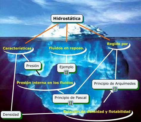 Hidrostática   Qué es la hidrostática