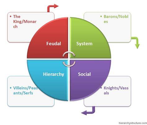 Hierarchy in Feudal System   HierarchyStructure.com