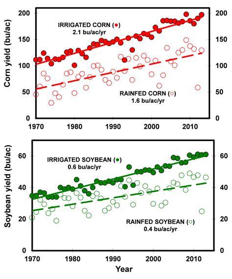 High Irrigated Corn to Soybean Ratio in Northeast Nebraska ...