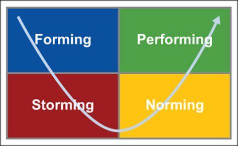 High performance Teams: Understanding Team Cohesiveness