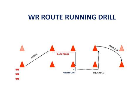 HIGH SPEED SPREAD FOOTBALL: WR ROUTE RUNNING DRILL