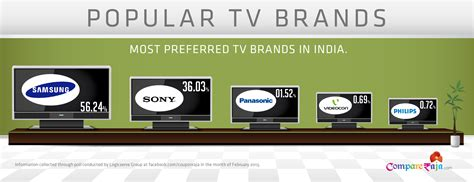 Highly Preferred Television Brands in India | Versus By ...