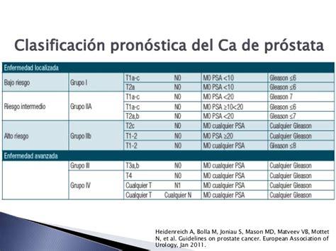 Hiperplasia prostática beningna y cáncer de próstata en el ...