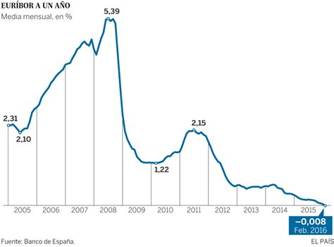 Hipotecas: La media mensual del euríbor de las hipotecas ...