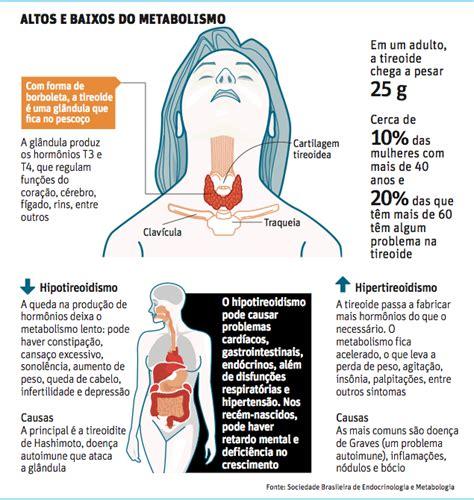 Hipotireoidismo e Hipertireoidismo | CS6 Acupuntura