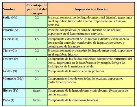 HISTOLOGIA PARA FISIOTERAPIA: CONTENIDOS PARA PRIMER PARCIAL